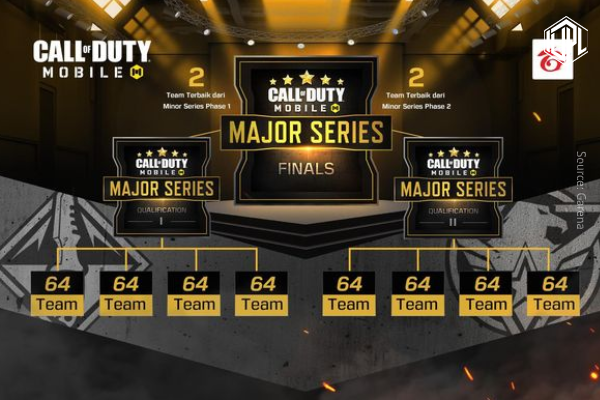 Call of Duty Mobile (CODM) Major Series